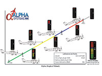 Alpha Systems AOA Falcon Angle of Attack Indicator Increasing AOA to Display Indications